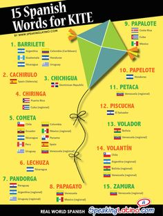 "15 Spanish Words for KITE: Infographic and Posters | Show your students how the Spanish language varies among countries with this poster of the many Spanish words for ""kite."" Each word includes some of the countries that use it according to the reference sources we consulted and from our personal experiences. #LearnSpanish #SpanishTeachers #Posters"