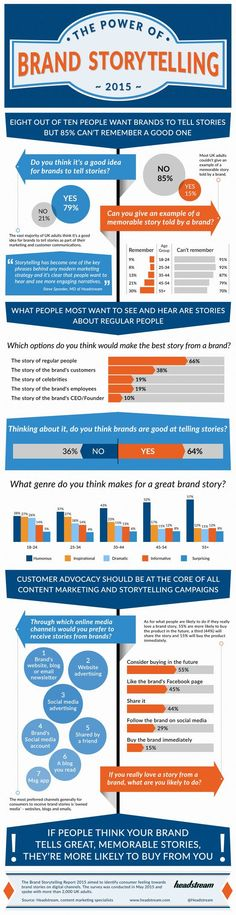 Interesting Infographics: The Power Of Brand Storytelling