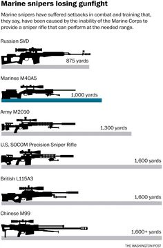 Why the Marines have failed to adopt a new sniper rifle in the past 14 years - The Washington Post