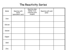 Solubility Rules Chart For Chemistry Classroom  Chemistry