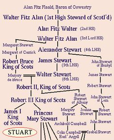 House of Stuart Family Tree - Bing Images 18 Free Genealogy Sites, Genealogy Chart, Family Genealogy, American History Lessons, British History, European History, House Of Stuart, Royal Family Trees, Family Tree Research