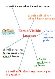 """Individuals bring with them the """"hidden rules"""" of the class in which they were raised. Assessment For Learning, Inquiry Based Learning, Learning Goals, Formative Assessment, Learning Styles, Learning Resources, Teacher Resources, The Learning Pit, Primary Resources"""