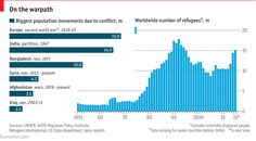 Daily chart: The world's refugee crisis: past and present | The Economist