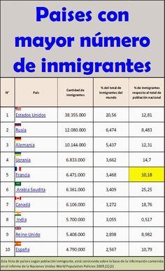 Este pictura mira los numeros de inmigrantes en cada pais. Estados Unidos es el pais mayor, cuando Espana es la mejor pais en esta grafico.