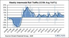 US Rail Traffic Trends Hanging Strong Despite Oil Collapse.