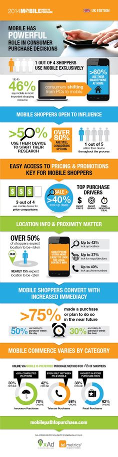 startup infographic & chart INFOGRAPHIC: Mobile's role in consumer purchase decisions Infographic Description INFOGRAPHIC: Mobile's role in consumer Marketing Data, Mobile Marketing, Online Marketing, Digital Marketing, Content Marketing, Media Marketing, Social Media Statistics, Social Media Content, Chart Infographic