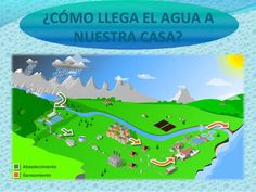 The personal web log of a web site builder and designer Water Cycle, Fails, Science, Education, Nature, Videos, Home, Science Projects For Kids, Science Area