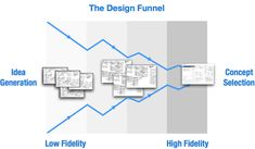Choosing the right fidelity for your design concepts