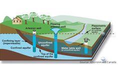 Aquifers: Underground Stores of Freshwater