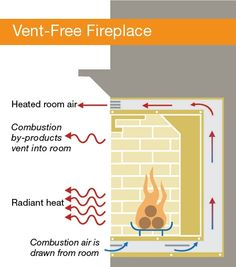 How vent-free fireplaces work. Vent-free fireplaces generally cost less to install than vented versions, but everyone doesn't agree on their safety.