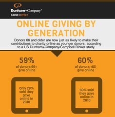 Online fundraising crosses age groups | Miratel Solutions http://www.miratelinc.com/blog/new-study-shows-online-fundraising-appeals-to-all-age-groups-equally/