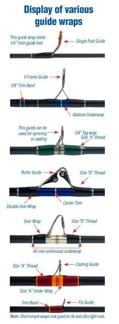 Getting To Know Your Fishing Rod Guides Fishing Rod Guides Insert 2 Ice Fishing House, Fishing Shack, Fishing Rigs, Fly Fishing Rods, Crappie Fishing, Fishing Knots, Fly Rods, Fishing Cart, Bottom Fishing