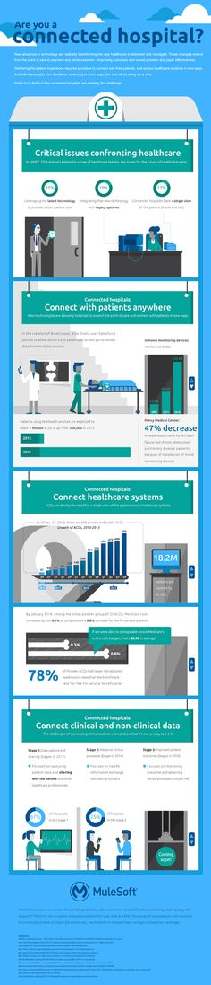 mulesoft healthcare integration solutions The Future of Healthcare: The Connected Hospital