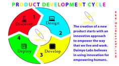 The Product Development Cycle - I also like to think of it as Discover, Design, Develop and Deliver.