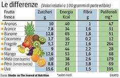 frutta fresca, le differenze
