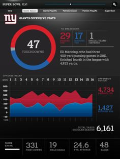 colored coded stats // graphs on Super Bowl XLVI Commemorative App