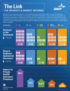 Healthcare Mandate and Healthcare Reform Infographic