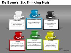 Six Thinking Hats: Strengthen Collaboration Skills  A Tool for Productive Critical & Creative Thinking
