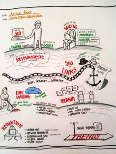Mein SEO-Vortrag bei der Good School in der Live Visualisierung - I LIKE!