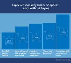 Check out these top five reasons why online shoppers abandon their shopping carts! www.nanorep.com Shopping Carts, Numbers, Check, Stuff To Buy, Tops, Shell Tops