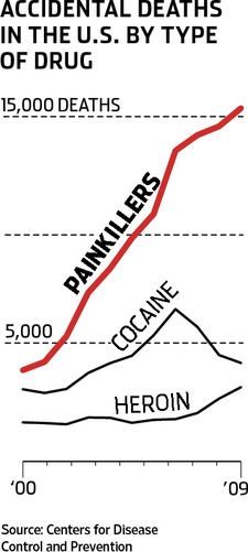 Prescription medications now kill more in US than heroin and cocaine combined.