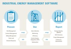 managing energy industry, technology and energy industry