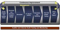 SAP Audit Compliance for SOX