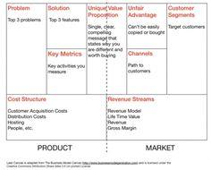 Amazon business model canvas google zoeken money pinterest running lean business canvas variant flashek Image collections