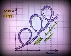 AGILE Development and coffee Neon Signs, Coffee, Kaffee, Cup Of Coffee