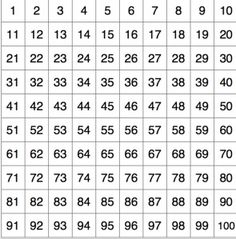 Maths Game – 1 to 100 grid 100 Grid, Chain Rule, Number Grid, Multiplication Chart, 1 To 100, Thing 1, Review Games, Teaching Math, Maths