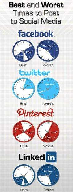 Best and Worst time to post to social media. #socialmedia #marketing