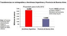 Escandaloso: Aerolíneas recibe el doble de ayuda que Buenos Aires