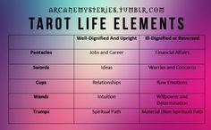 Tarot Life Elements.