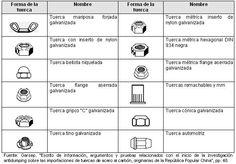 TIPOS DE FORMA DE LA CABEZA DE TORNILLOS Y TUERCAS - roscasdanielalex