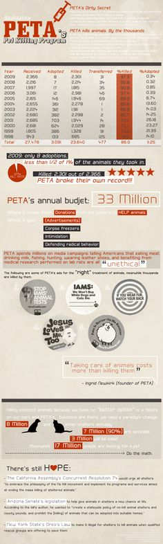 The Truth About PETA. They KILL PETS.