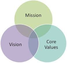 writing a company vision statement
