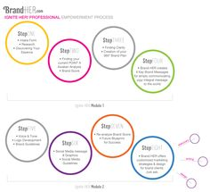Brand-HER.com  Ignite HER Package: Step by Step Overview Infographic  #women #entreprenuer #brand