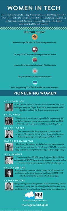 Women In Tech & Pioneering Female Computer Programmers and Computer Scientists. #BigData #DataScience #ComputerScience #WomenInTech #GirlsWhoCode #STEM #Engineering