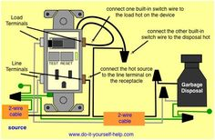 Gfci combination wiring electrical upgrades pinterest wire clear easy to read wiring diagrams and instructions for ground fault circuit interrupter and switch cheapraybanclubmaster Gallery