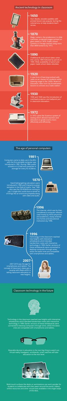 The Evolution of Classroom Technology: The Journey from Pen to Keyboard Infographic - http://elearninginfographics.com/evolution-classroom-technology-journey-pen-keyboard-infographic/ #edtech #elearning