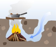 Survival Fires: Why You Need to Learn to Build a Dakota Fire Hole