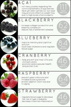 Berries and their benefits..  Which is your favorite to eat and add to your juices?