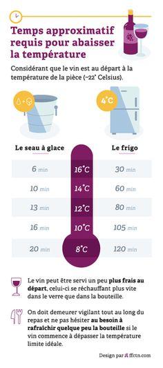 À quelle température devez-vous servir vos vins? Infographic par FFunction (ffctn.com)