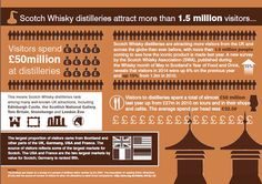 Scotch Whisky Association :: Scotch Whisky distilleries attract more than 1.5 million visitors :: Visitors Spend £50m at distilleries