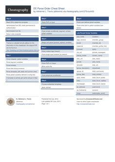 EE Parse Order Cheat Sheet by adrienne http://www.cheatography.com/adrienne/cheat-sheets/ee-parse-order/ #cheatsheet #development #cms #web #expressionengine