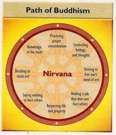 "I am a Christian, but can identify with all of these. I think truth is universal and transcends the bounds of ""religion"" Buddhist Wisdom, Buddhist Teachings, Buddhist Quotes, Buddha Buddhism, Buddhism Religion, Buddhist Prayer, Tibetan Buddhism, Vipassana Meditation, Mindfulness Meditation"