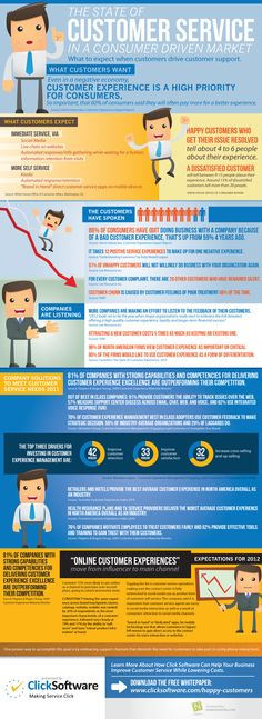 of customer have quit doing business with a company because of a bad customer service experience. Today's infographic demonstrates… Bad Customer Service, Customer Service Training, Customer Service Experience, Excellent Customer Service, User Experience, Wireframe Mobile, Web Design, Graphic Design, Service Design
