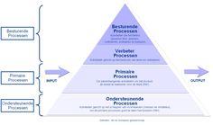 SOORTEN PROCESSEN procesdenken procesindeling procesclassificatie hierarchisch processchema HPS