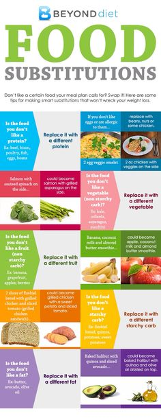 I loved this from Beyond Diet!