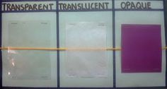 comparing degrees of transparency of materials